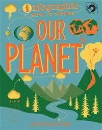 Infographic How It Works: Our Planet