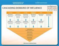 Cascading Domains of Influence Quick Reference Guide