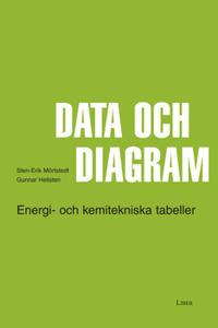 Data och diagram - Energi- och kemitekniska tabeller