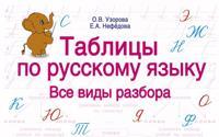 Tablitsy po russkomu jazyku. Vse vidy razbora